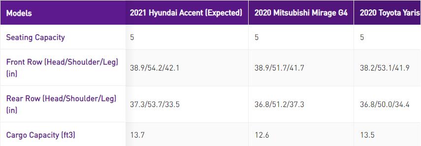 Nội thất của Hyundai Accent 2021 có gì thay đổi?